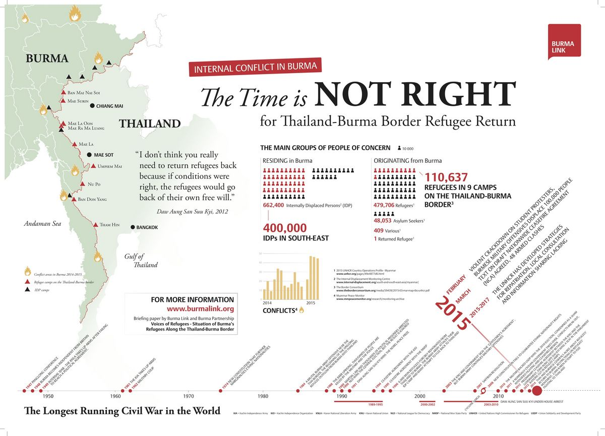Infographic poster - Refugees along the Thailand-Burma border