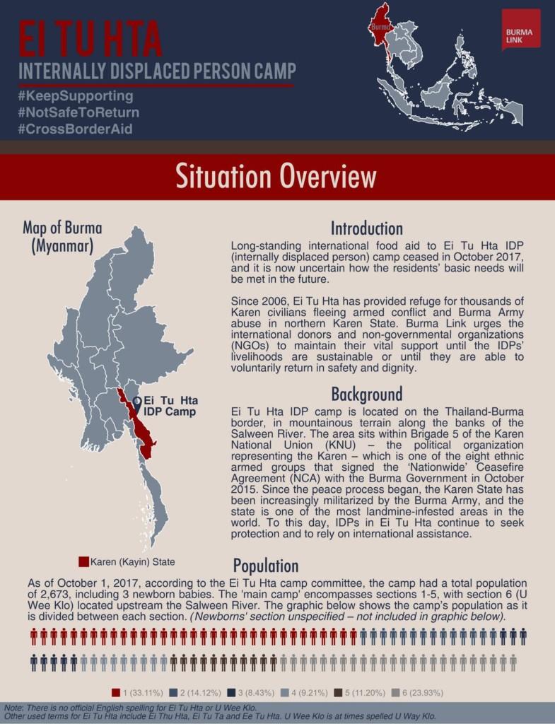 Refugee Camps in Thailand - Burma Link